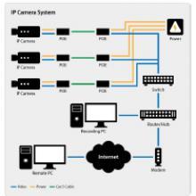 Sistem supraveghere IP
